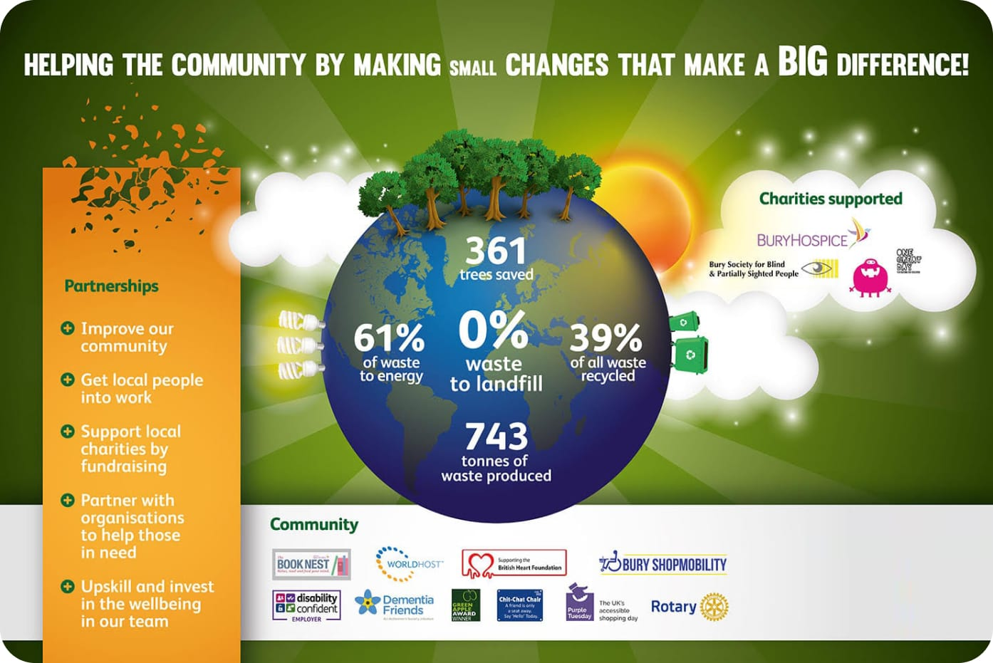Helping the Community - infographic